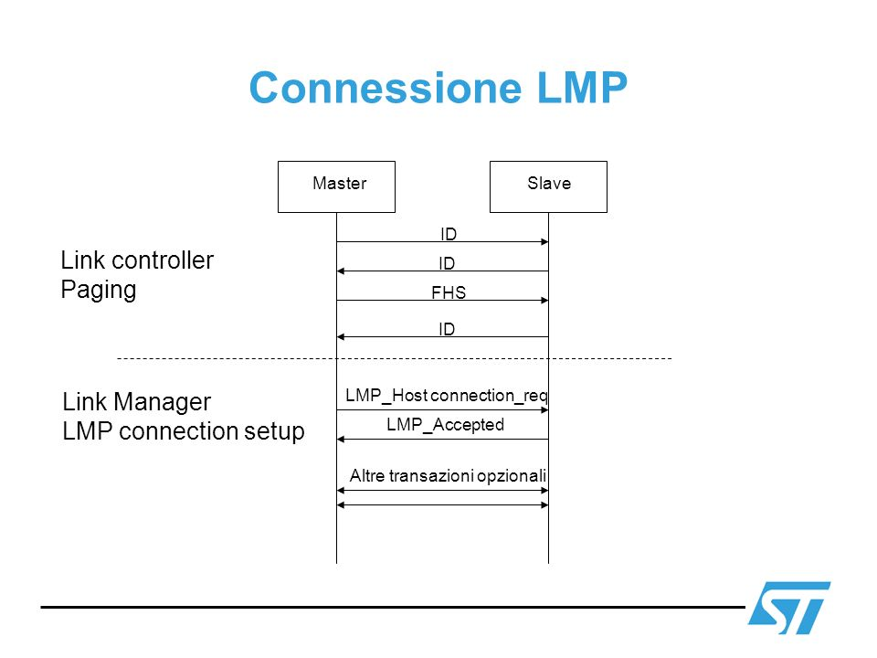 Connessione LMP Link controller Paging Link Manager