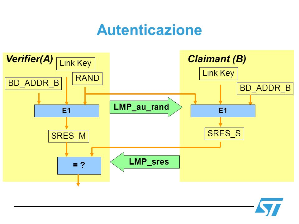 Autenticazione Verifier(A) Claimant (B) Link Key Link Key RAND