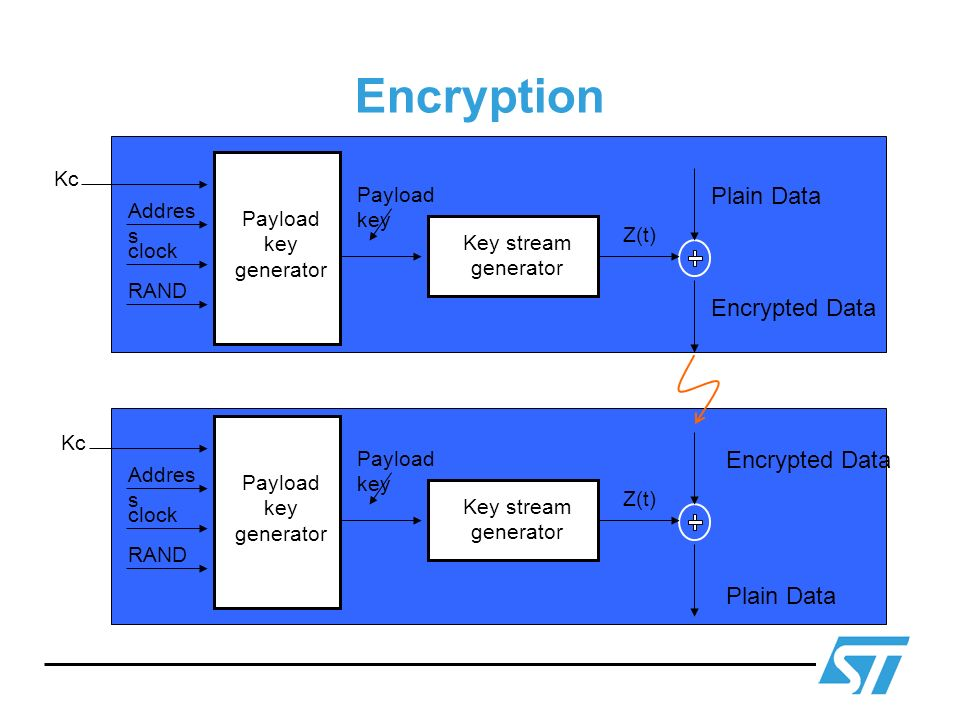 Encryption Plain Data PIN Encrypted Data Encrypted Data PIN Plain Data