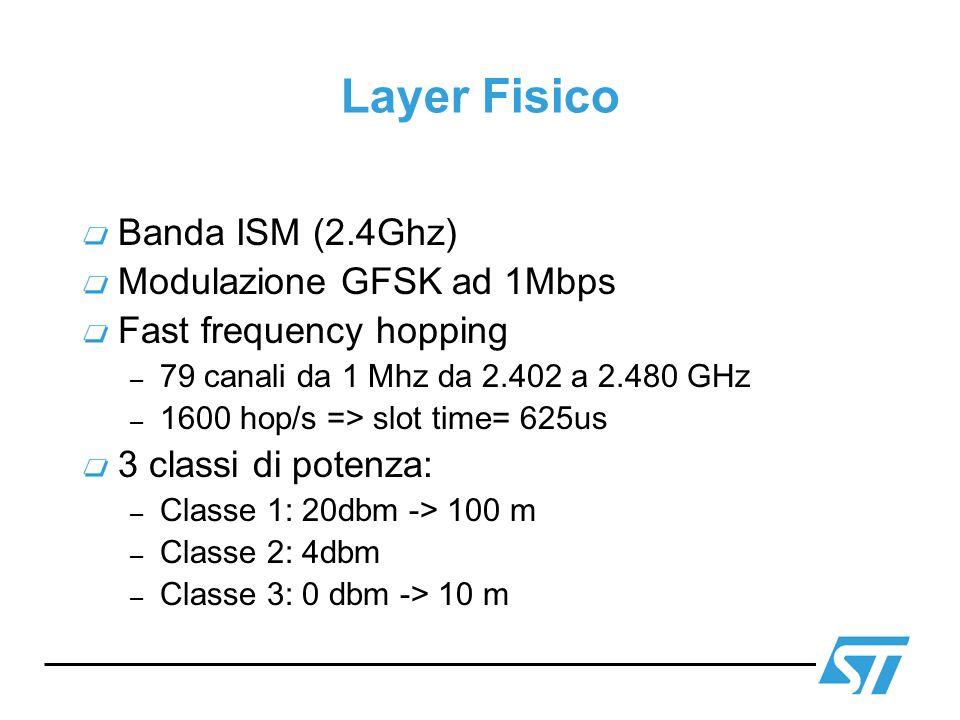 Layer Fisico Banda ISM (2.4Ghz) Modulazione GFSK ad 1Mbps