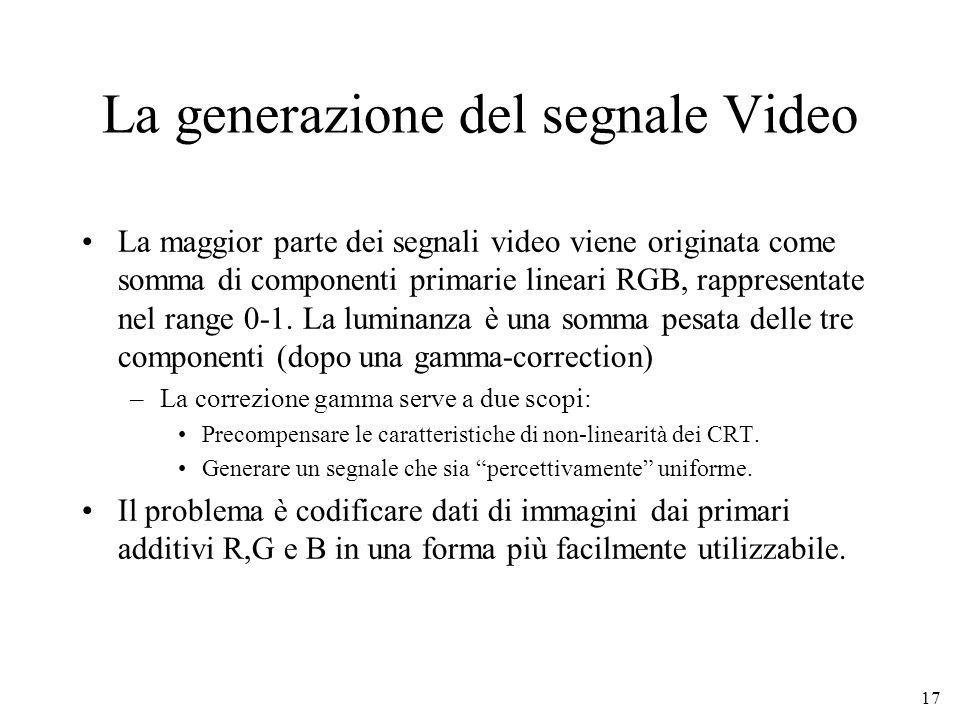 La generazione del segnale Video