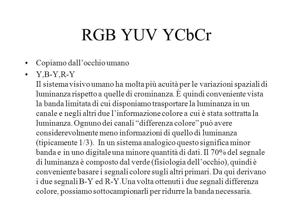 RGB YUV YCbCr Copiamo dall'occhio umano