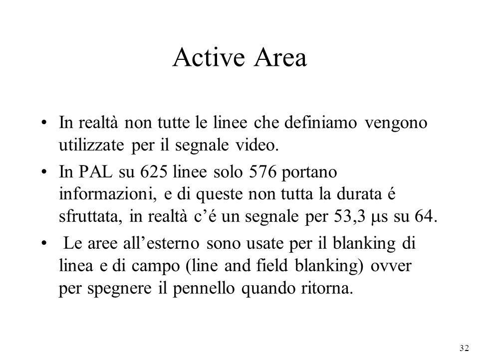 Active Area In realtà non tutte le linee che definiamo vengono utilizzate per il segnale video.