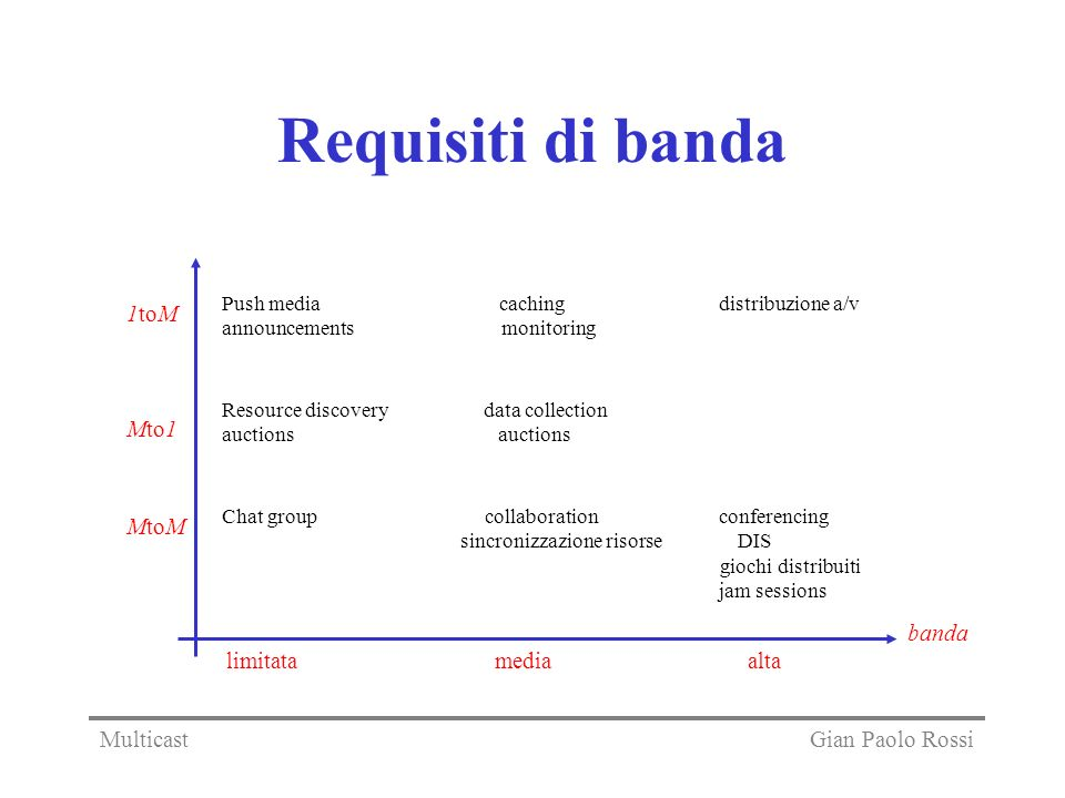 Requisiti di banda 1toM Mto1 MtoM limitata media alta banda