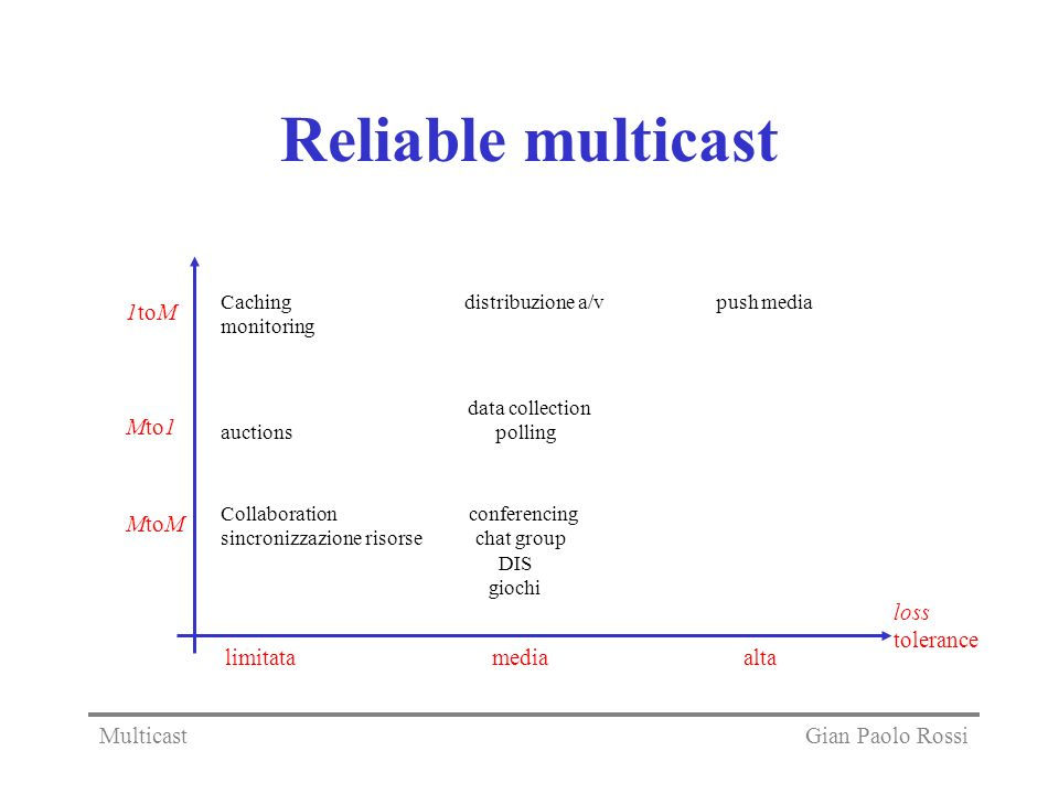 Reliable multicast 1toM Mto1 MtoM loss tolerance limitata media alta