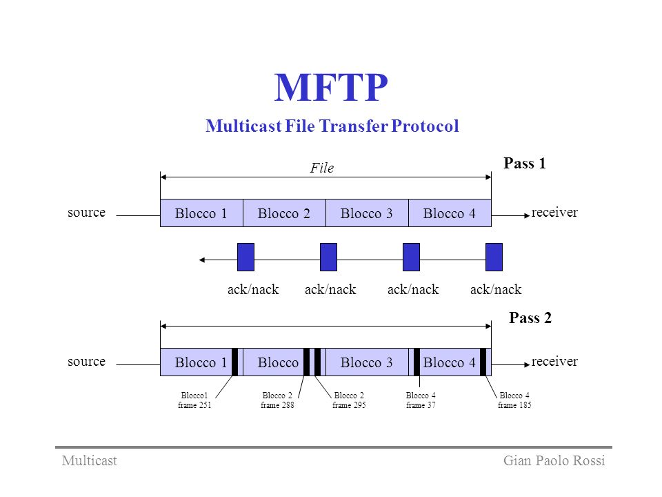 MFTP Multicast File Transfer Protocol Pass 1 Pass 2 File source