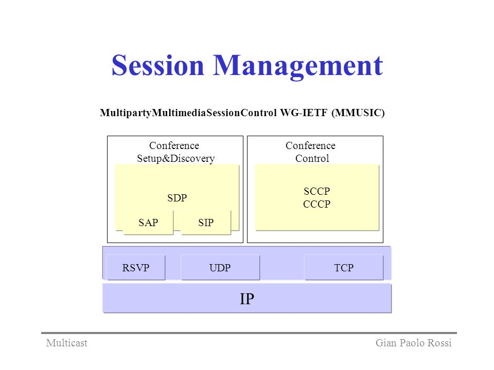 Session Management MultipartyMultimediaSessionControl WG-IETF (MMUSIC) Conference. Setup&Discovery.
