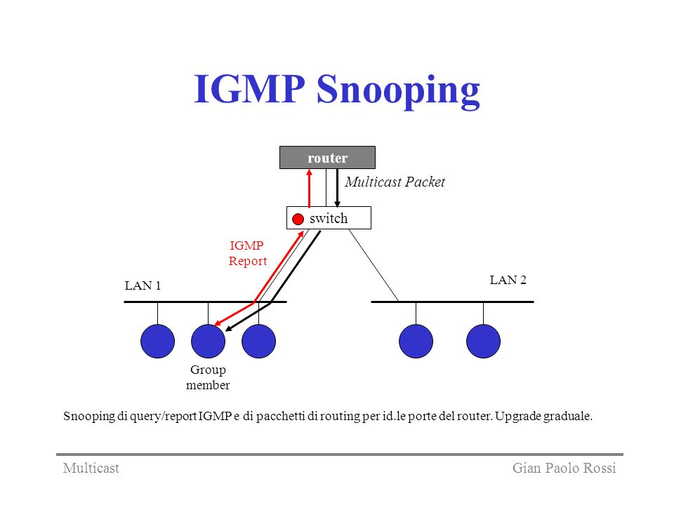 IGMP Snooping switch router Multicast Packet Gian Paolo Rossi
