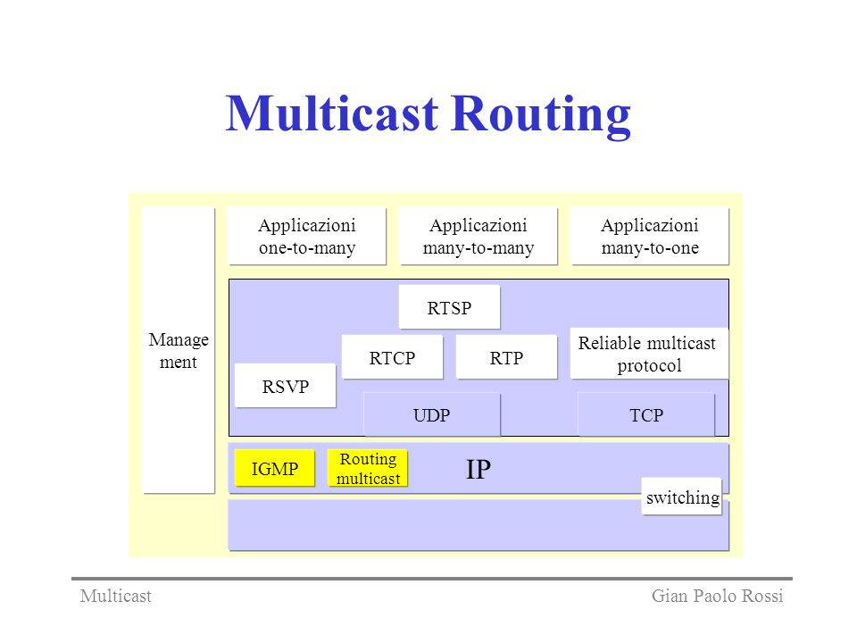 Multicast Routing IP Manage ment Applicazioni one-to-many Applicazioni