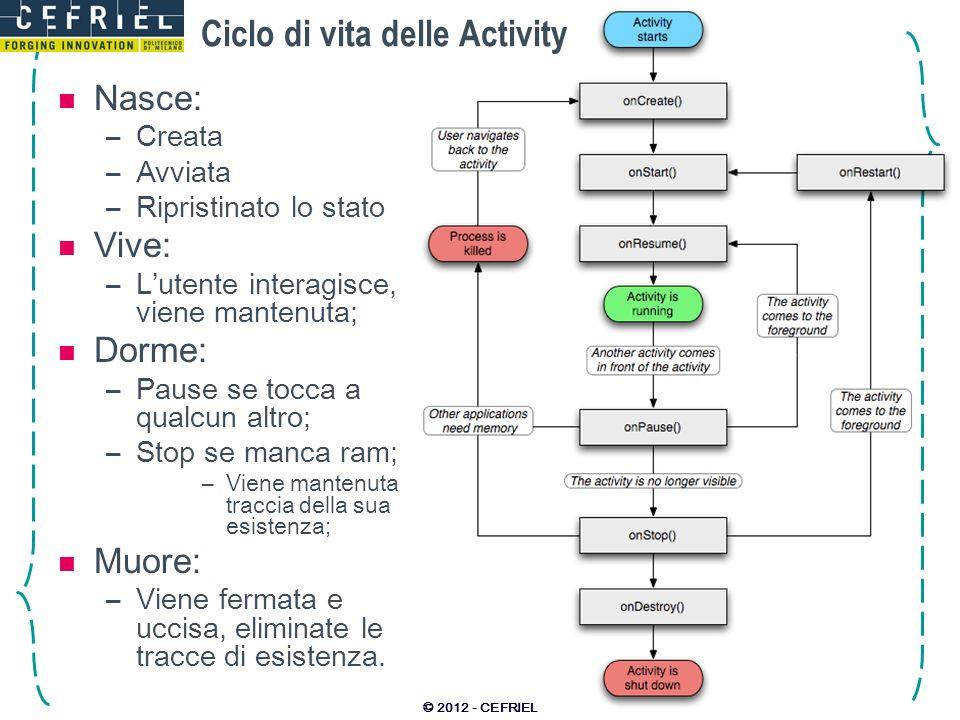 Ciclo di vita delle Activity