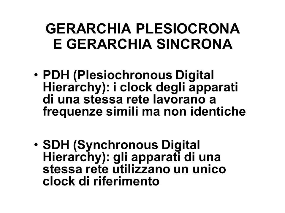 GERARCHIA PLESIOCRONA E GERARCHIA SINCRONA