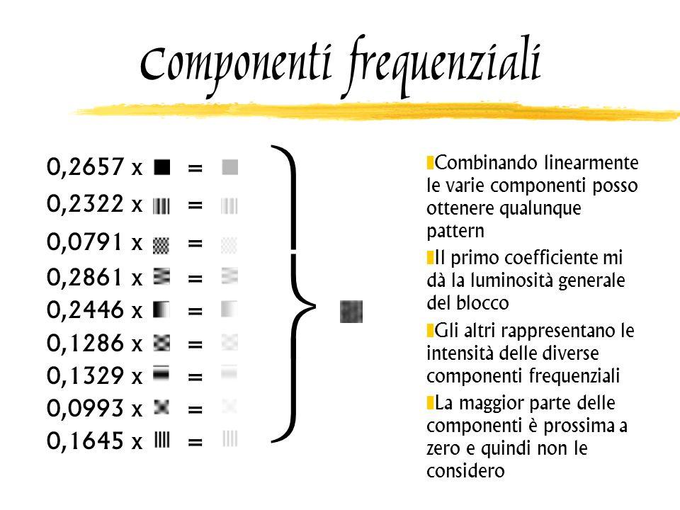 Componenti frequenziali