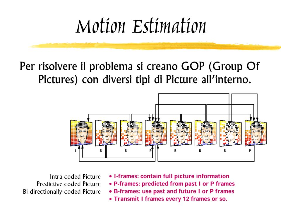 Motion Estimation Per risolvere il problema si creano GOP (Group Of Pictures) con diversi tipi di Picture all'interno.