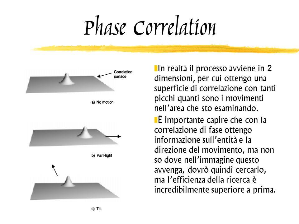 Phase Correlation