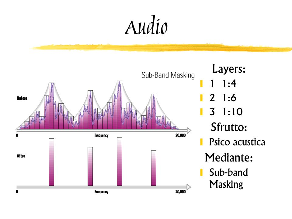Audio Layers: Sfrutto: Mediante: 1 1:4 2 1:6 3 1:10 Psico acustica