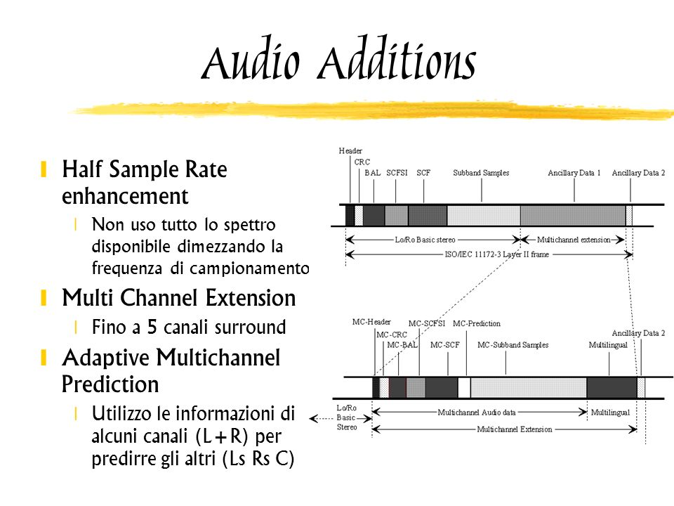 Audio Additions Half Sample Rate enhancement Multi Channel Extension
