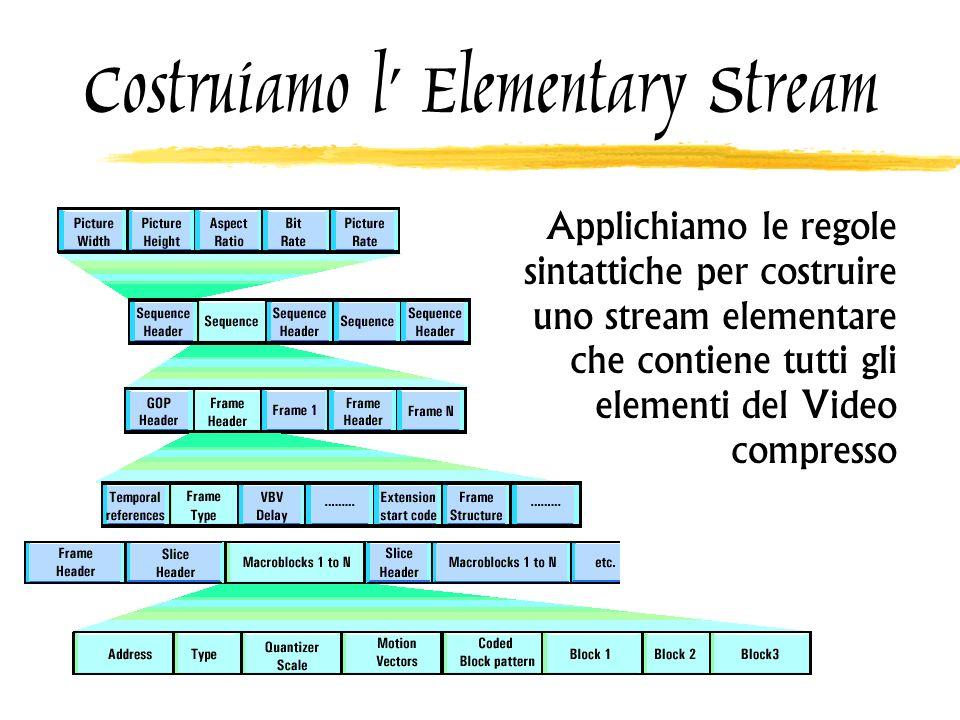 Costruiamo l' Elementary Stream