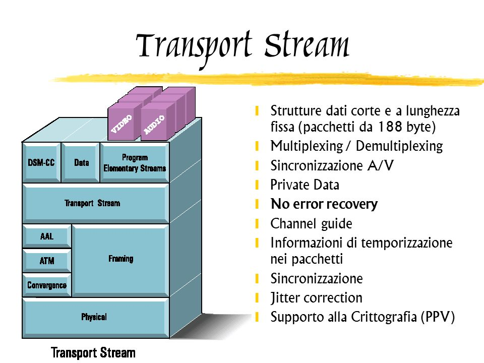 Transport Stream Strutture dati corte e a lunghezza fissa (pacchetti da 188 byte) Multiplexing / Demultiplexing.