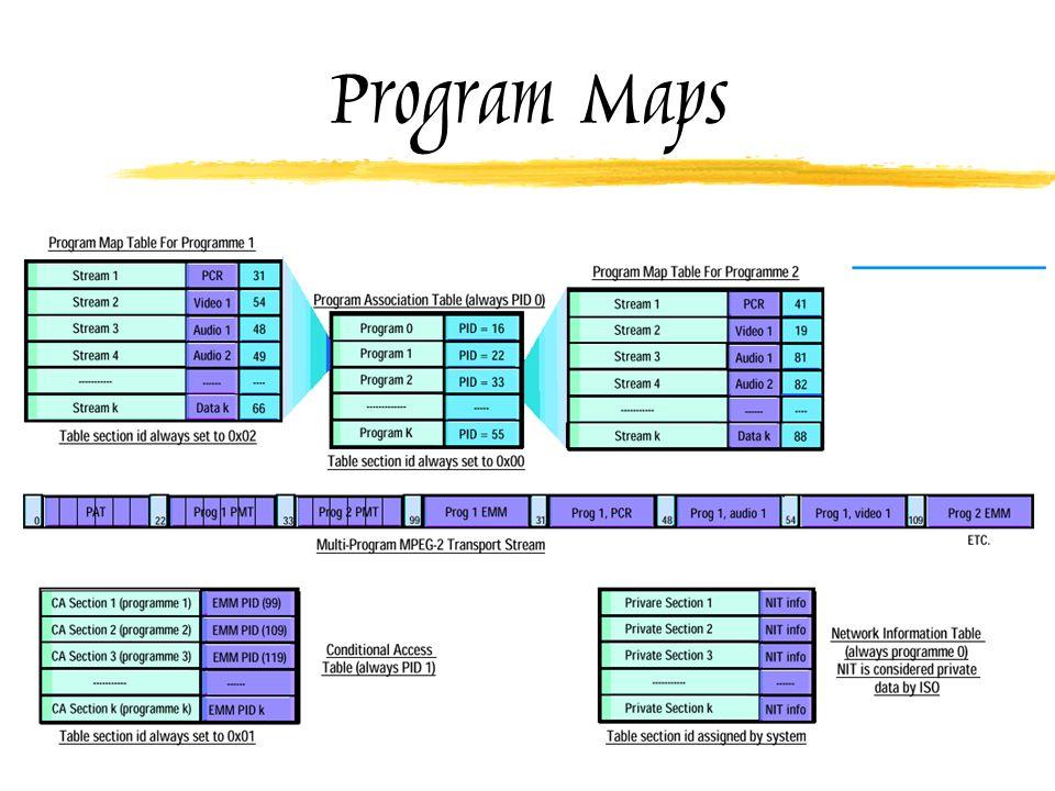 Program Maps