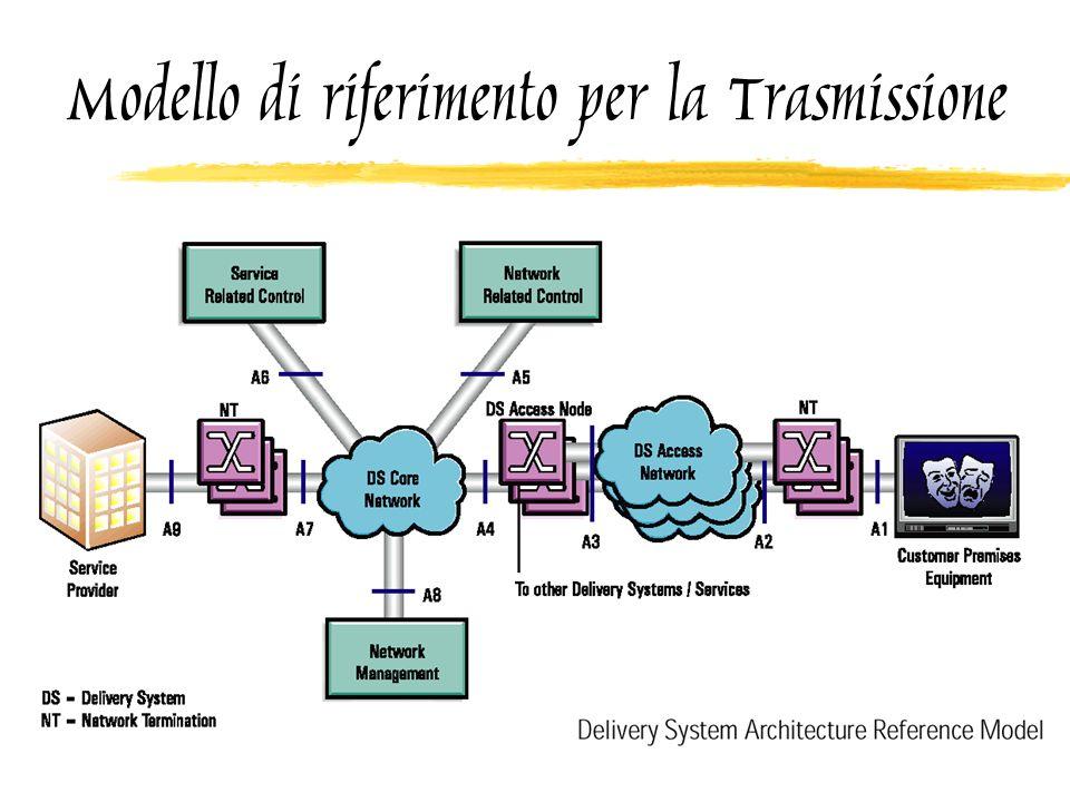 Modello di riferimento per la Trasmissione