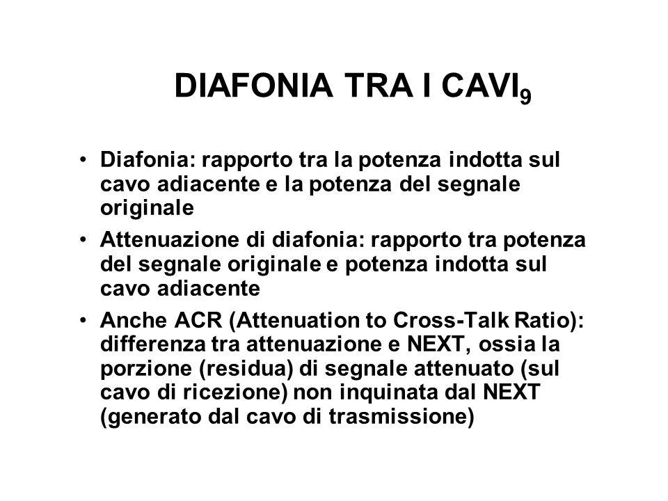 DIAFONIA TRA I CAVI9 Diafonia: rapporto tra la potenza indotta sul cavo adiacente e la potenza del segnale originale.
