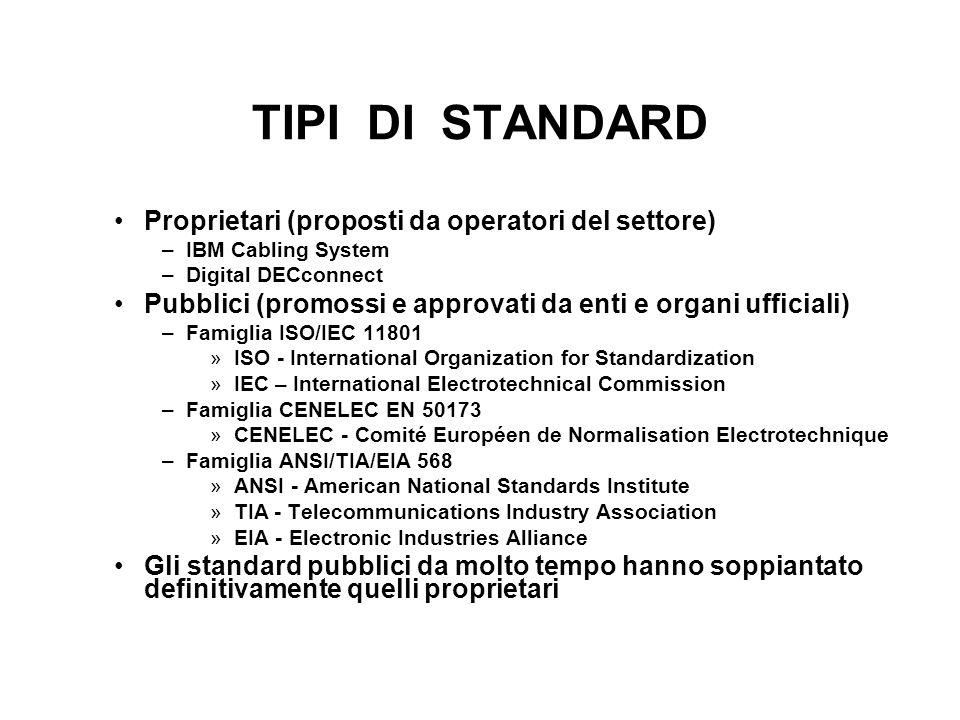 TIPI DI STANDARD Proprietari (proposti da operatori del settore)