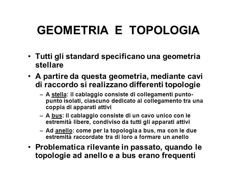 GEOMETRIA E TOPOLOGIA Tutti gli standard specificano una geometria stellare.