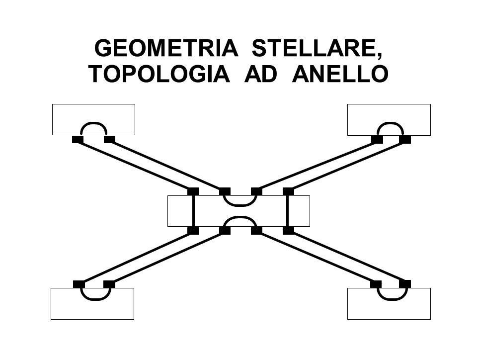 GEOMETRIA STELLARE, TOPOLOGIA AD ANELLO