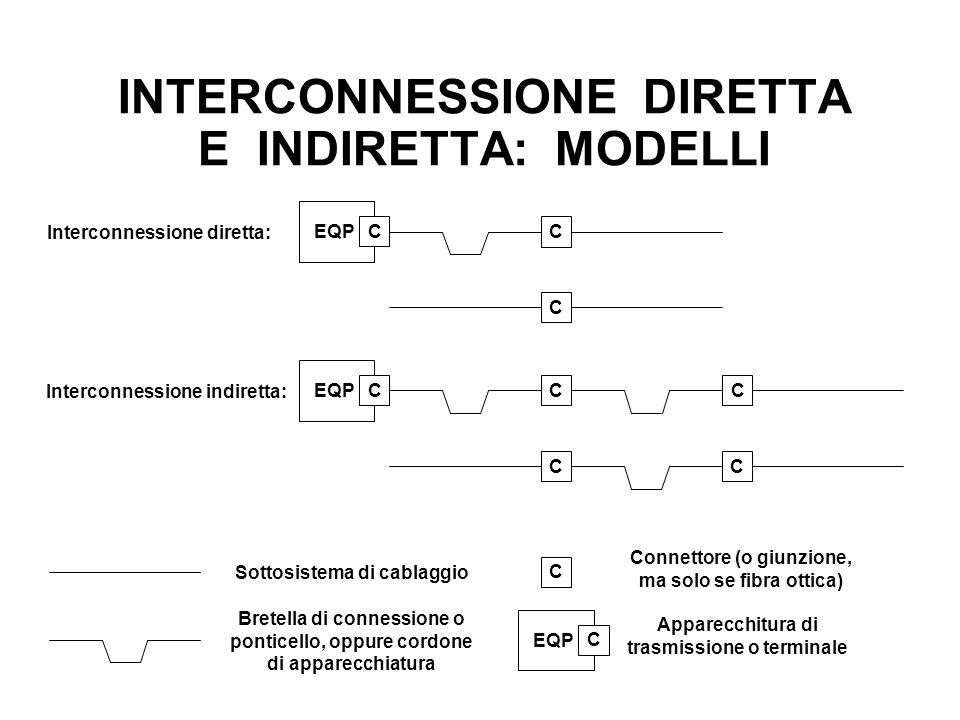 INTERCONNESSIONE DIRETTA E INDIRETTA: MODELLI