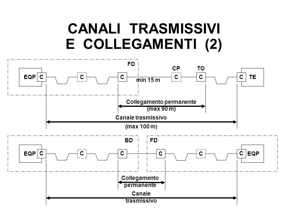 CANALI TRASMISSIVI E COLLEGAMENTI (2)