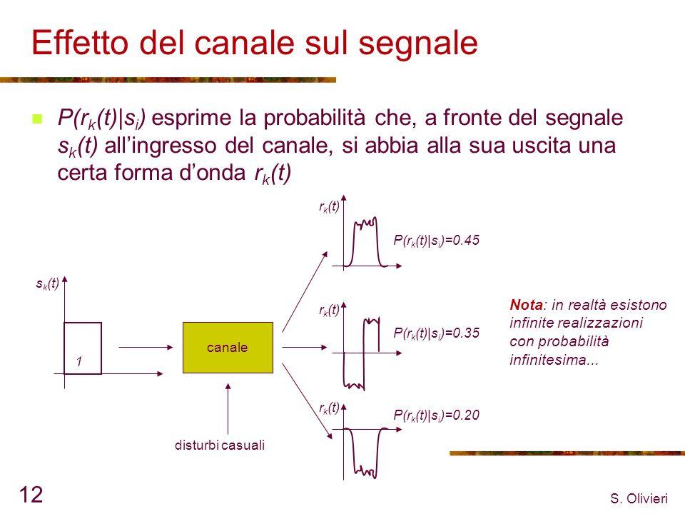 Effetto del canale sul segnale