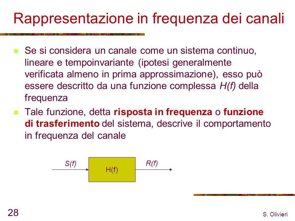 Rappresentazione in frequenza dei canali
