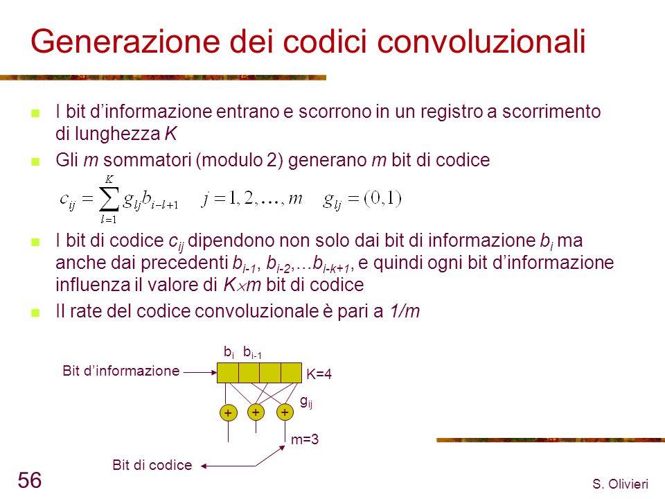 Generazione dei codici convoluzionali