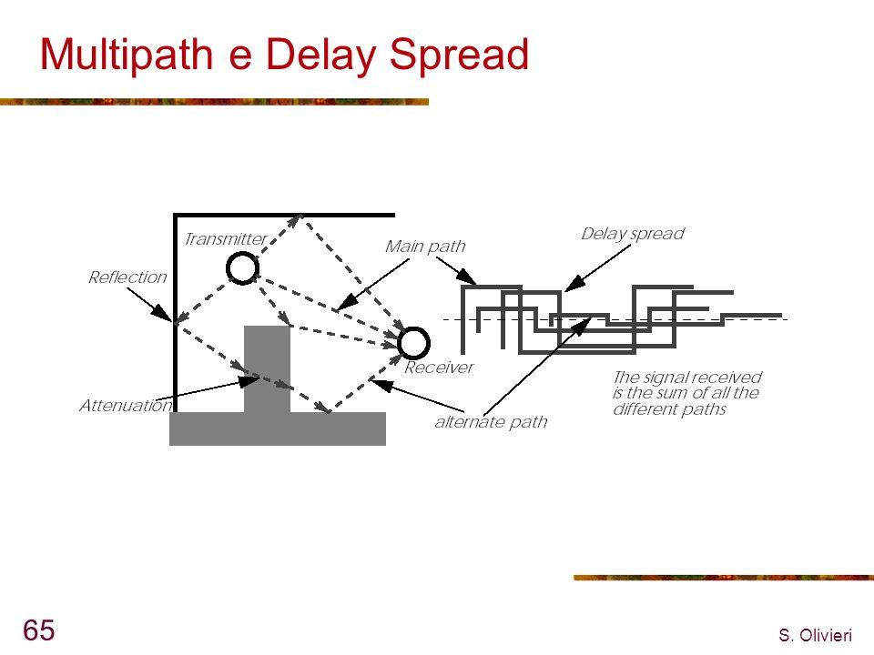 Multipath e Delay Spread