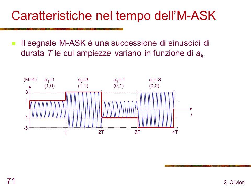 Caratteristiche nel tempo dell'M-ASK