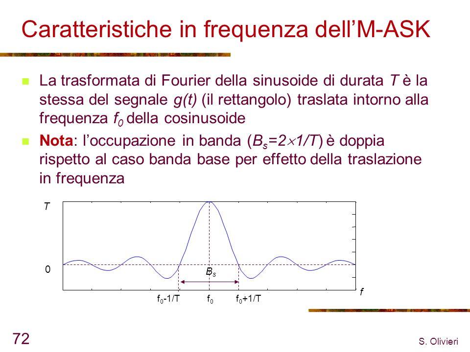 Caratteristiche in frequenza dell'M-ASK