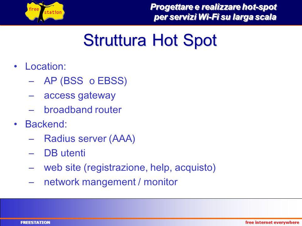 Struttura Hot Spot Location: AP (BSS o EBSS) access gateway