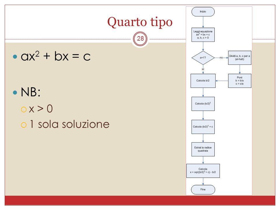 Quarto tipo ax2 + bx = c NB: x > 0 1 sola soluzione