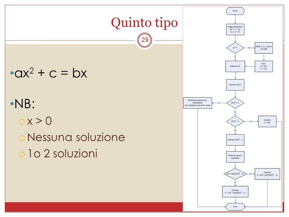 Quinto tipo ax2 + c = bx NB: x > 0 Nessuna soluzione 1o 2 soluzioni
