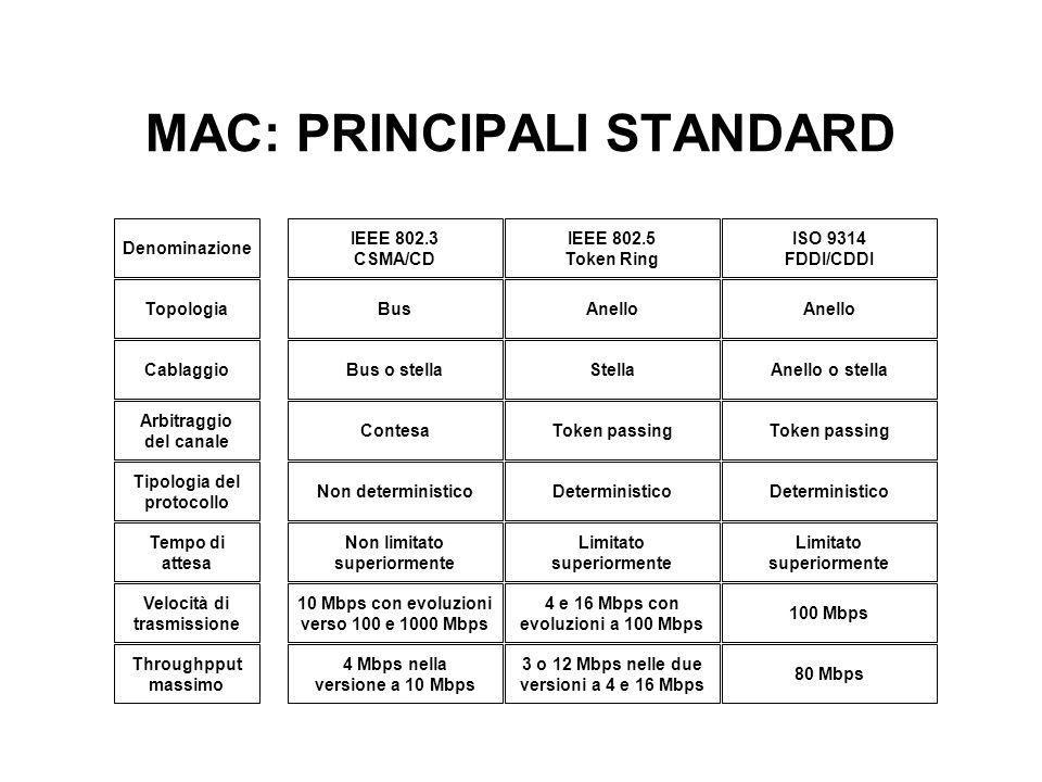 MAC: PRINCIPALI STANDARD