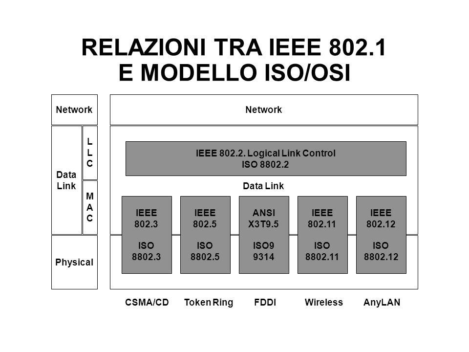 RELAZIONI TRA IEEE 802.1 E MODELLO ISO/OSI