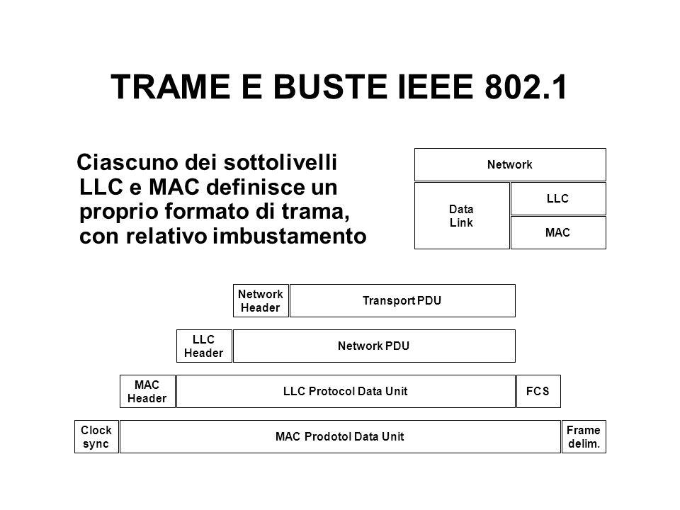 TRAME E BUSTE IEEE 802.1 Ciascuno dei sottolivelli LLC e MAC definisce un proprio formato di trama, con relativo imbustamento.