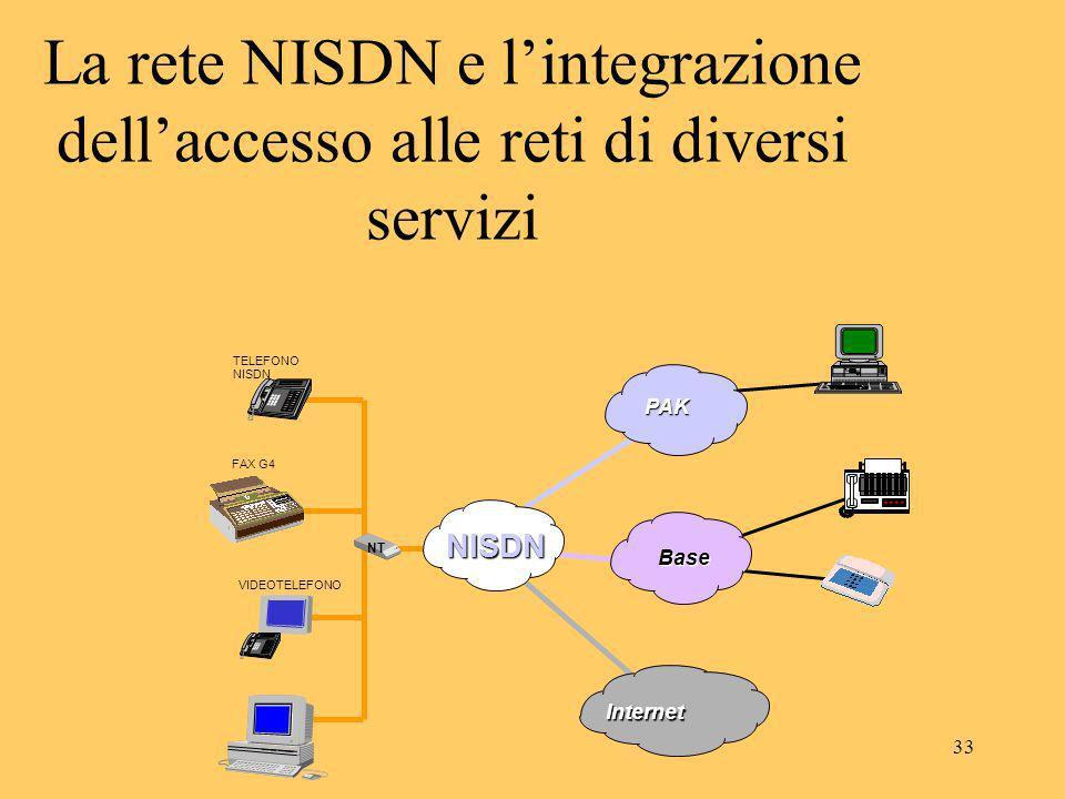 La rete NISDN e l'integrazione dell'accesso alle reti di diversi servizi