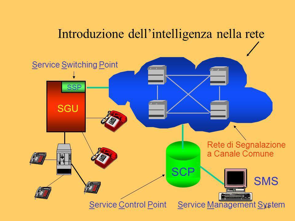 Introduzione dell'intelligenza nella rete