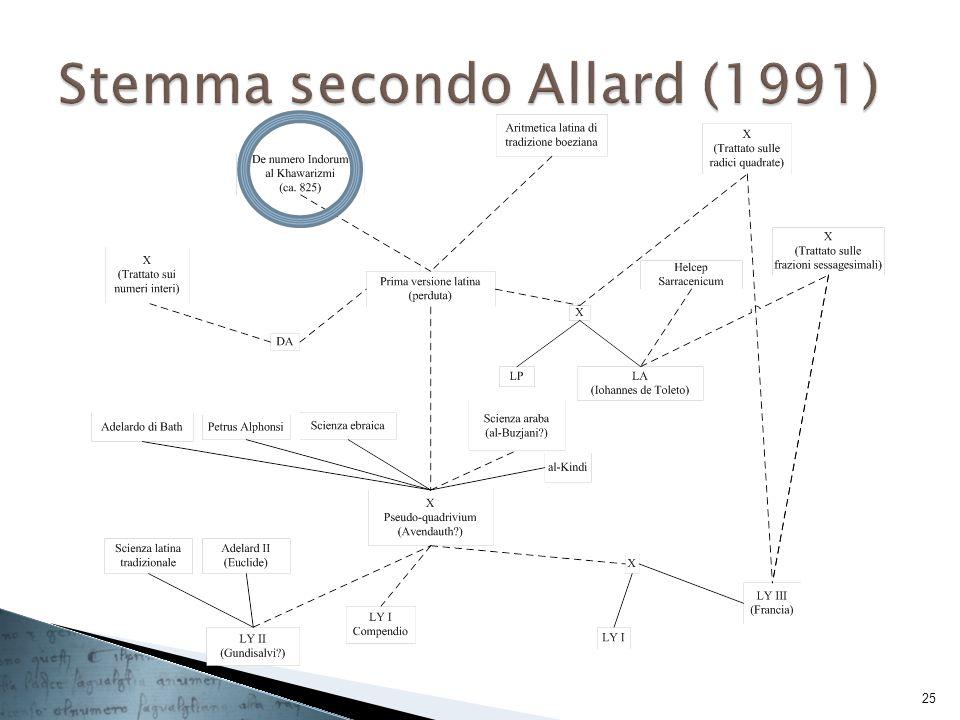 Stemma secondo Allard (1991)
