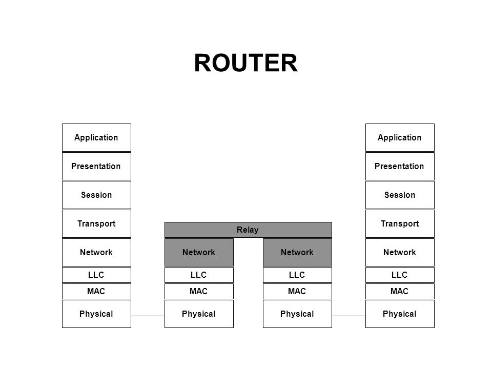 ROUTER Application Application Presentation Presentation Session