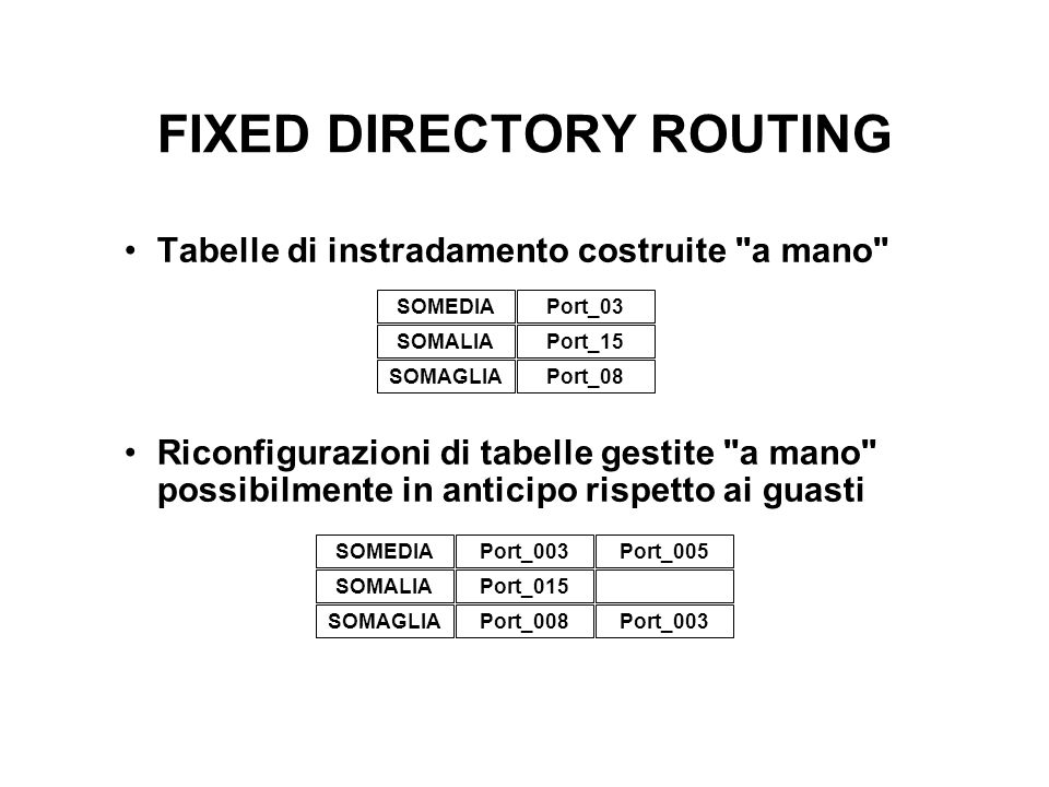 FIXED DIRECTORY ROUTING