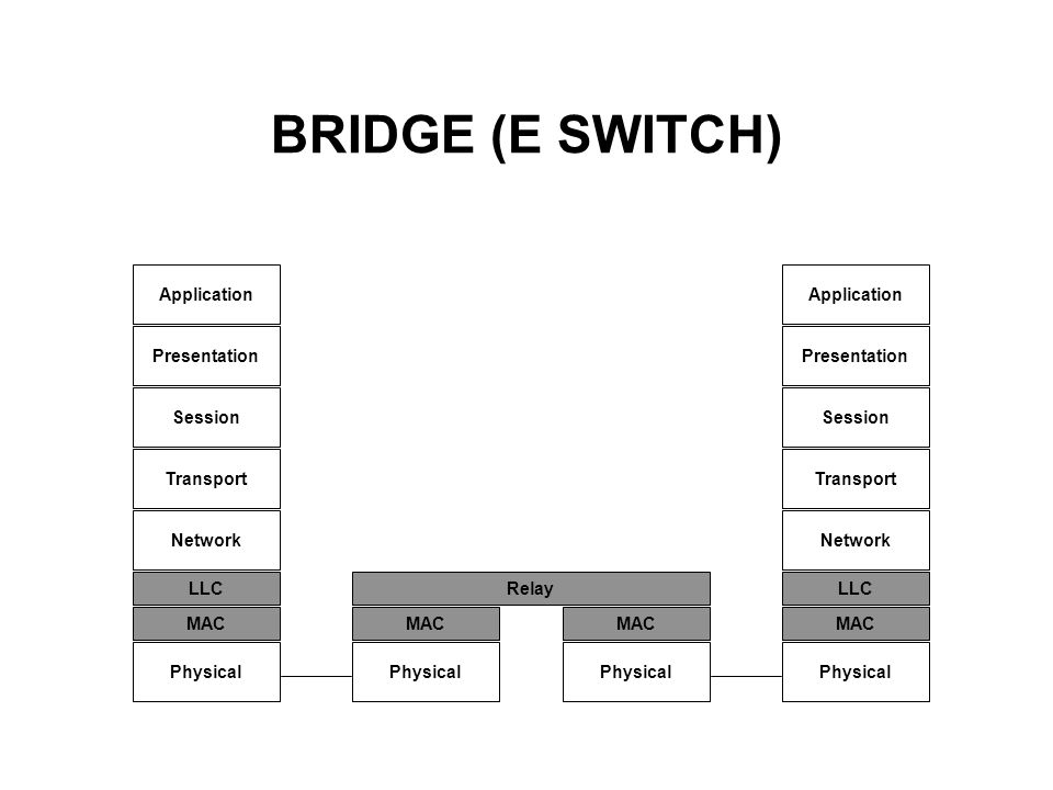 BRIDGE (E SWITCH) Application Application Presentation Presentation