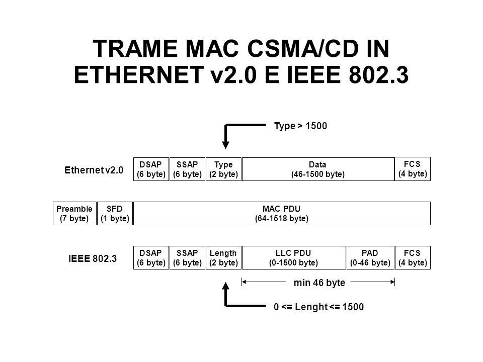 TRAME MAC CSMA/CD IN ETHERNET v2.0 E IEEE 802.3