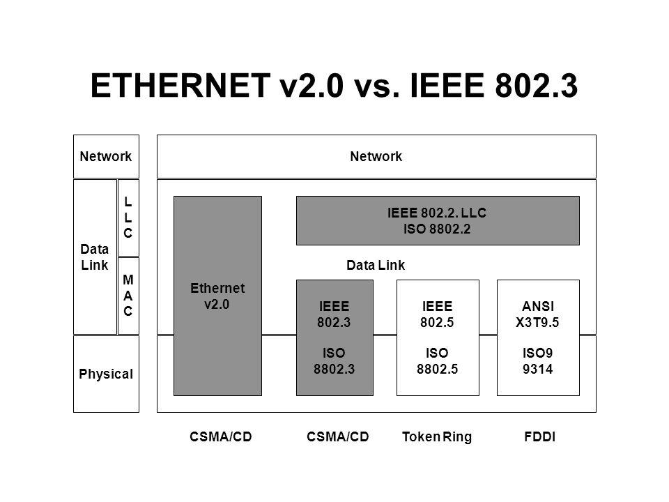 ETHERNET v2.0 vs. IEEE 802.3 Network Network Data Link L L C Data Link